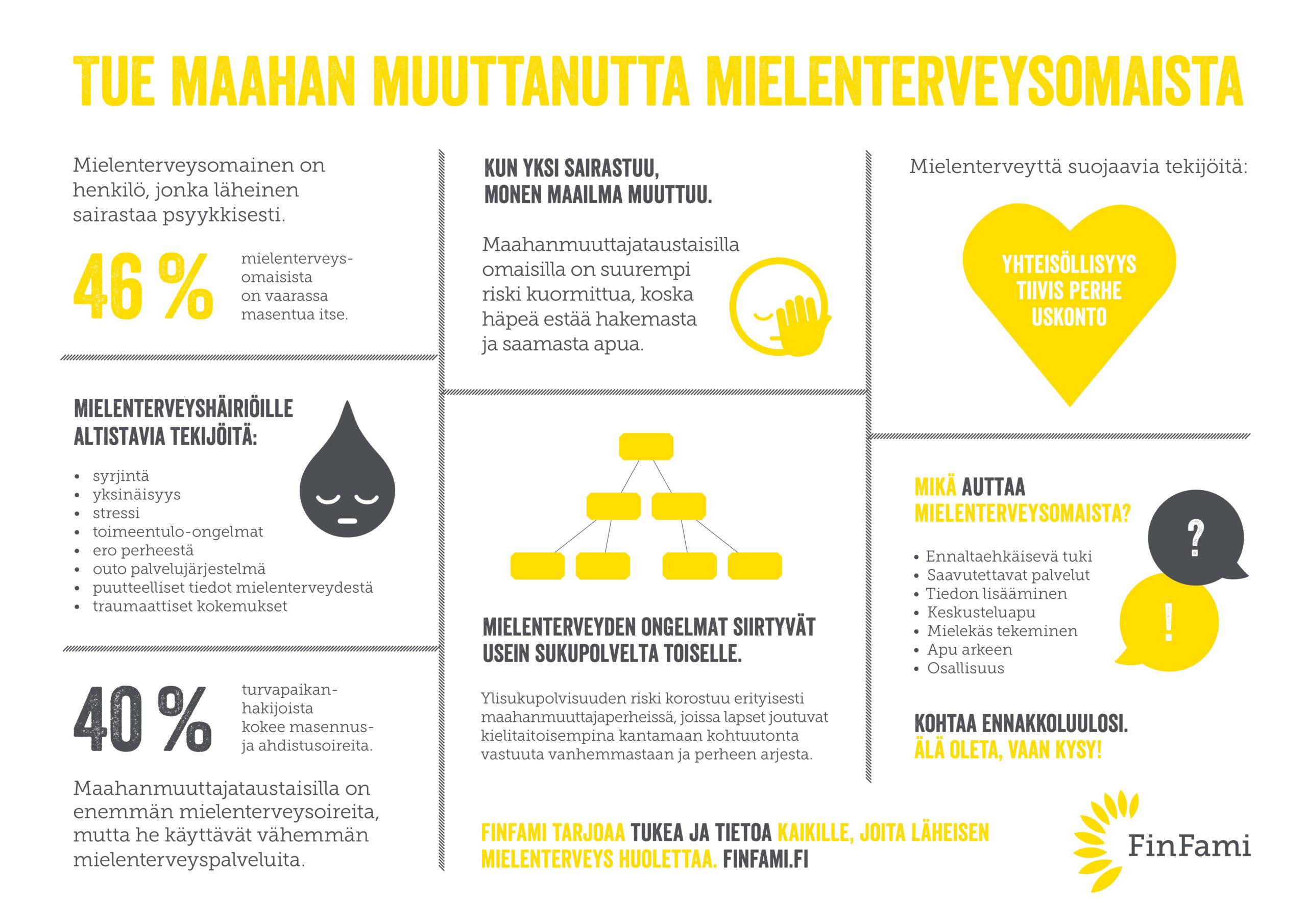 Infograafi: Tue maahan muuttanutta omaista