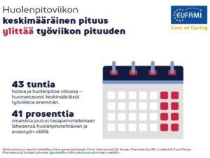 Eufami Cost of Caring (2020) Kuva epävirallisten omaishoitajien huolenpitoon kuluvasta ajasta