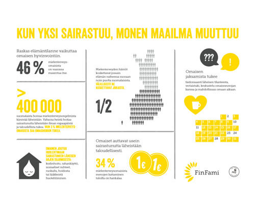 Infograafi: Kun yksi sairastuu, monen maailma muuttuu