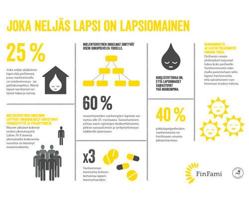 Infograafi: Lapsiomaiset