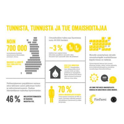 Infograafi: Työ ja omaishoito